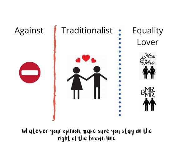 Gay Marriage opinions