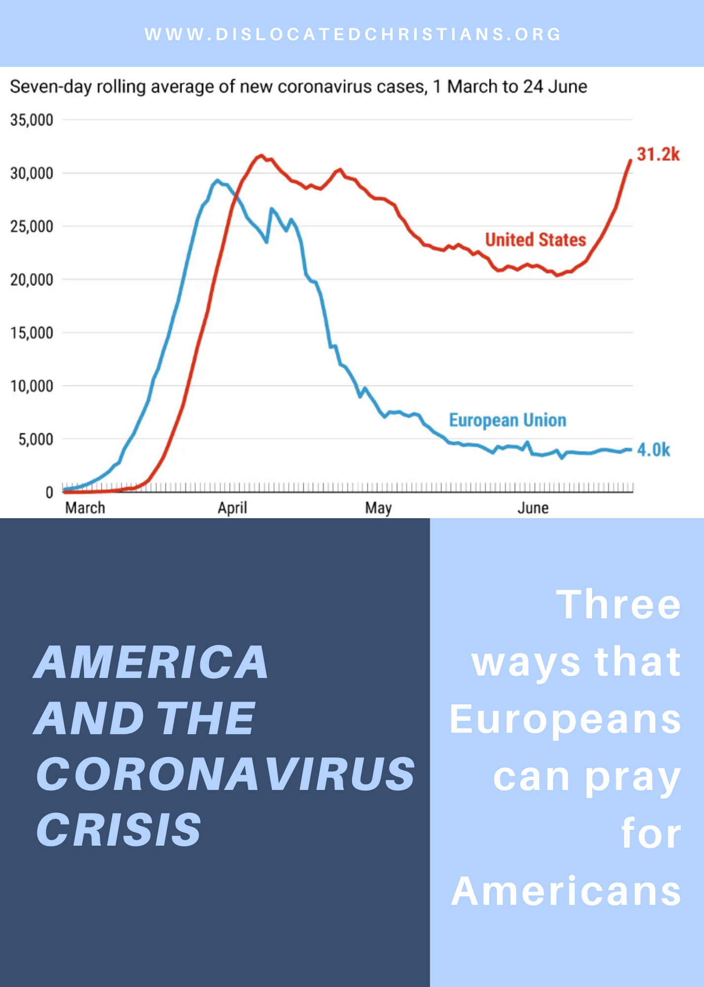 A graph showing the number of coronavirus cases in the EU dropping, while case numbers soar in the US