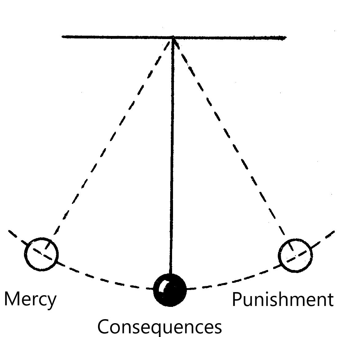 Pendulum swinging between Mercy, Consequences and Punishment.